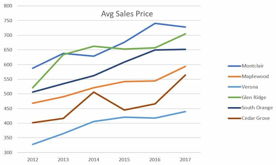Homes-Houses-Real-Estate-Montclair-NJ-Stanton-sales-price