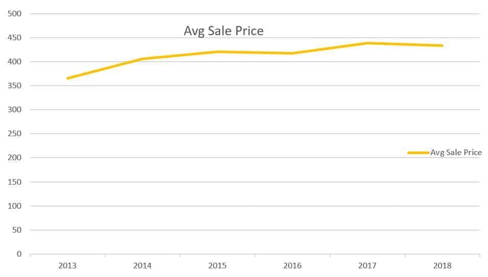 Verona-Real-Estate-Market-stanton-realtors-avg sale price
