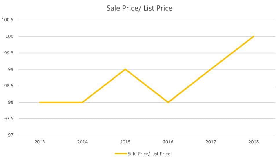 Verona-Real-Estate-Market-stanton-realtors-sp-lp